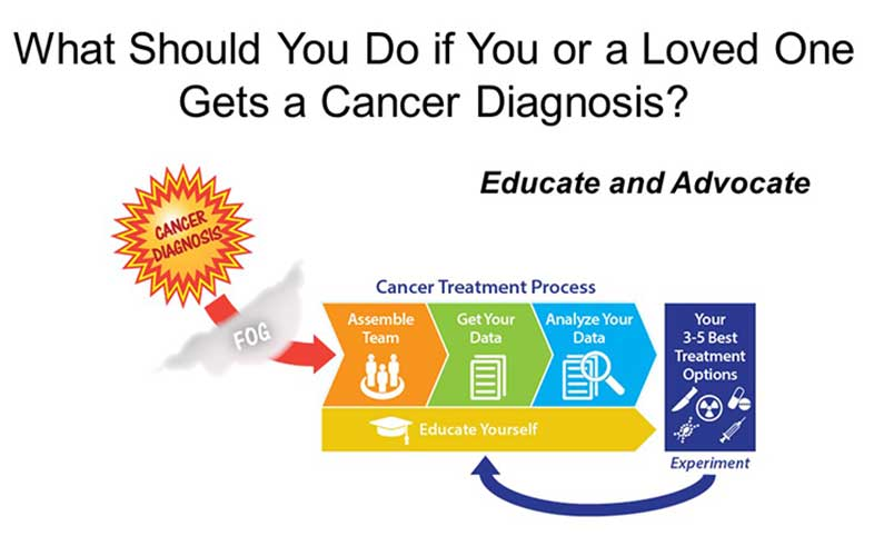 What to do if get cancer diagnosis diagram